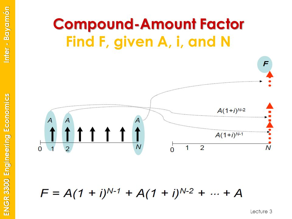 Compound-Amount Factor Find F, given A, i, and N