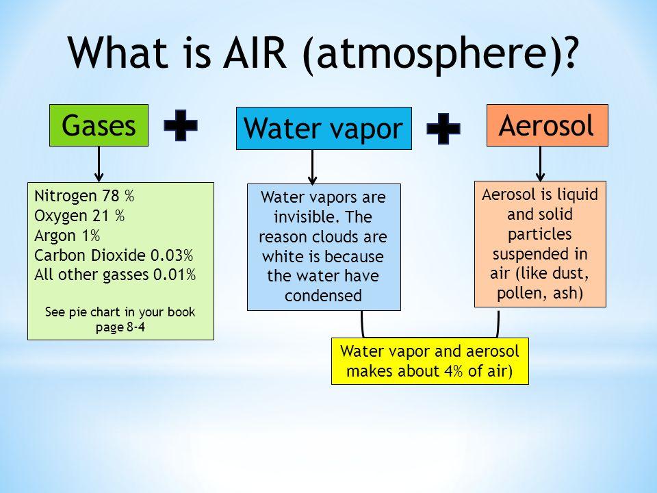 What is AIR (atmosphere)