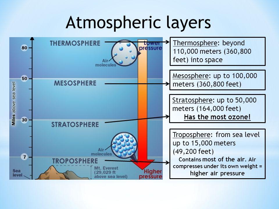 Atmospheric layers Thermosphere: beyond 110,000 meters (360,800 feet) into space. Mesosphere: up to 100,000 meters (360,800 feet)
