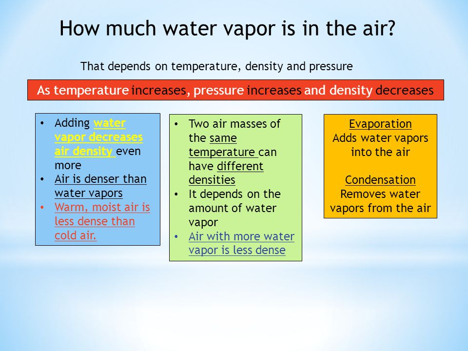 How much water vapor is in the air