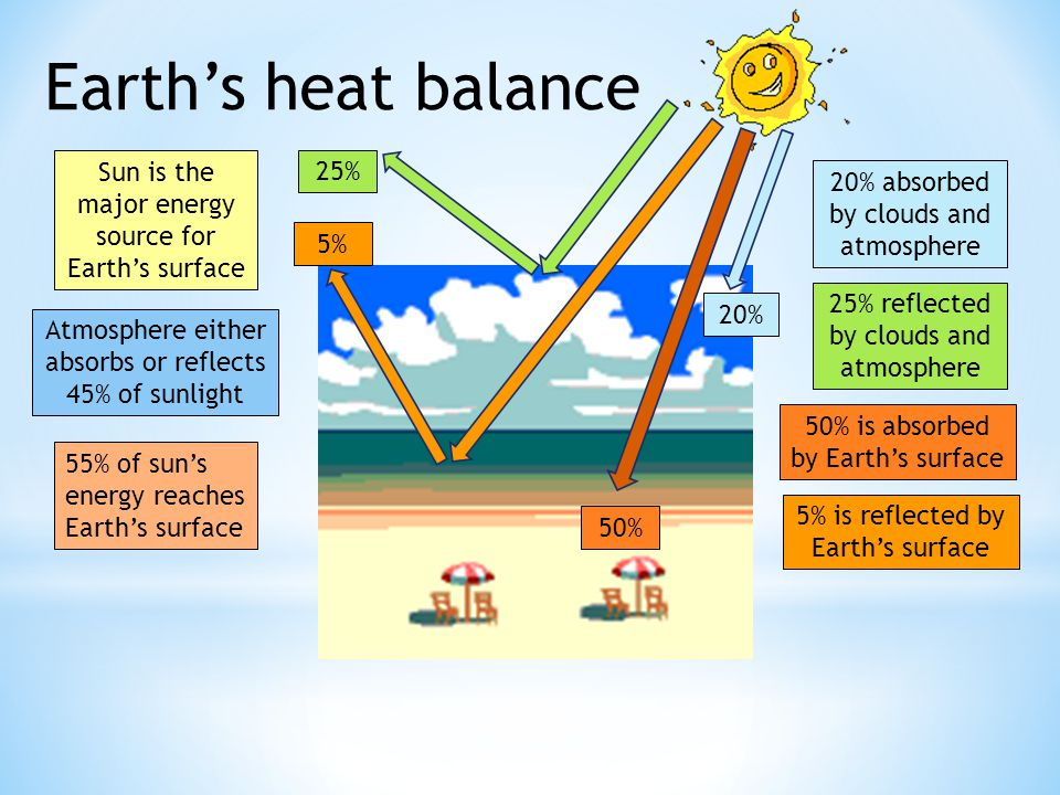 Earth's heat balance Sun is the major energy source for Earth's surface. 25% 20% absorbed by clouds and atmosphere.