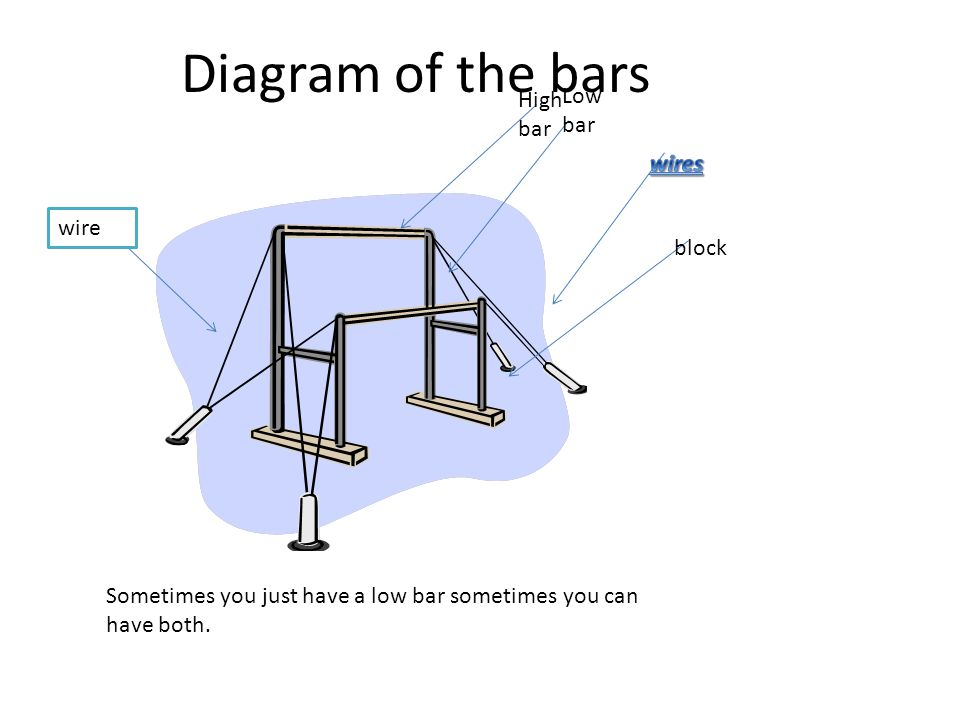 Diagram of the bars Low bar High bar wires wire block