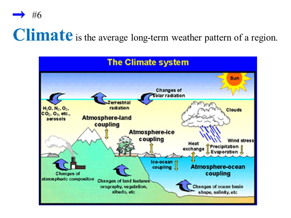Climate is the average long-term weather pattern of a region.