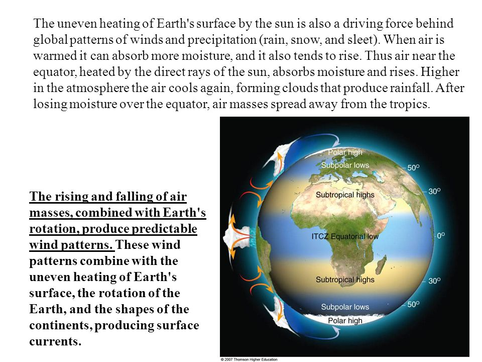 The uneven heating of Earth s surface by the sun is also a driving force behind global patterns of winds and precipitation (rain, snow, and sleet). When air is warmed it can absorb more moisture, and it also tends to rise. Thus air near the equator, heated by the direct rays of the sun, absorbs moisture and rises. Higher in the atmosphere the air cools again, forming clouds that produce rainfall. After losing moisture over the equator, air masses spread away from the tropics.
