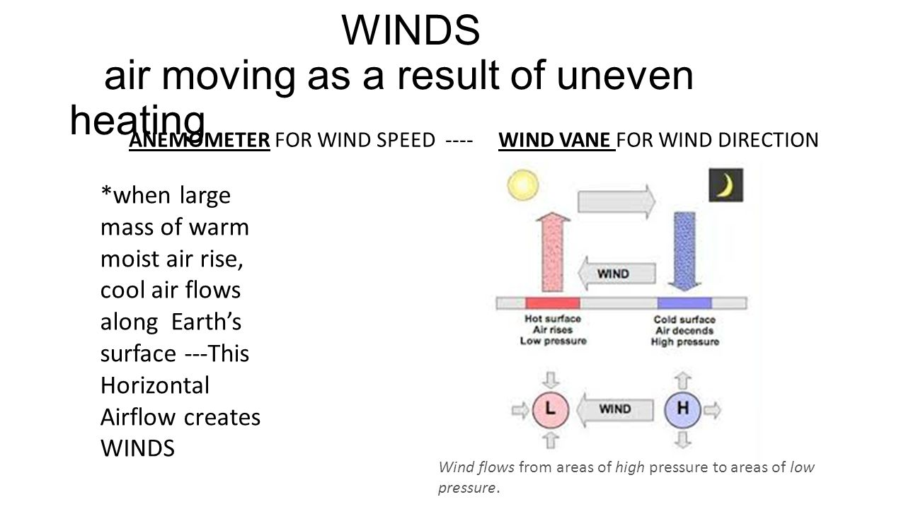 WINDS air moving as a result of uneven heating