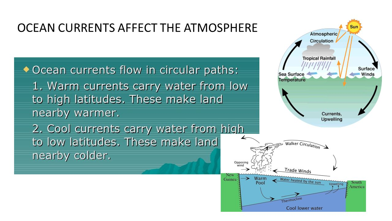 OCEAN CURRENTS AFFECT THE ATMOSPHERE