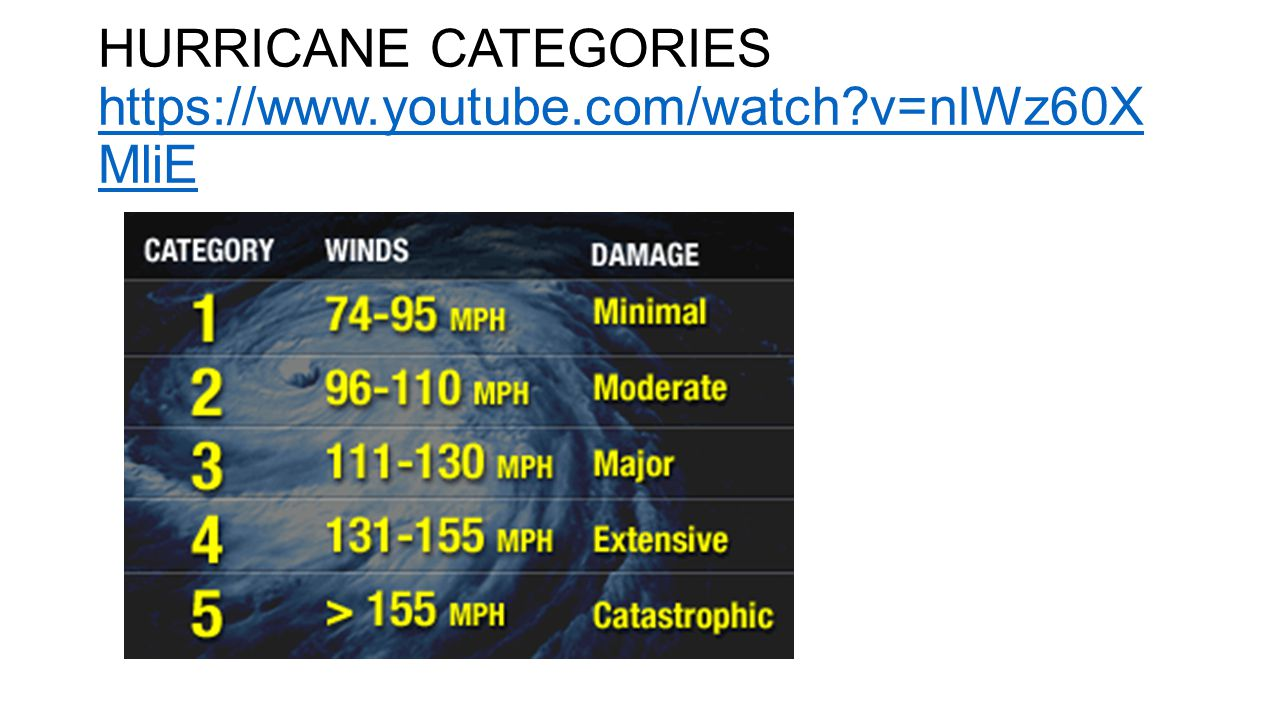 HURRICANE CATEGORIES https://www.youtube.com/watch v=nIWz60XMliE