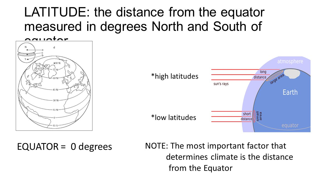 LATITUDE: the distance from the equator measured in degrees North and South of equator