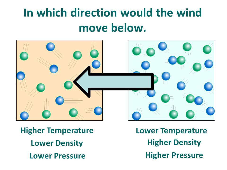 In which direction would the wind move below.