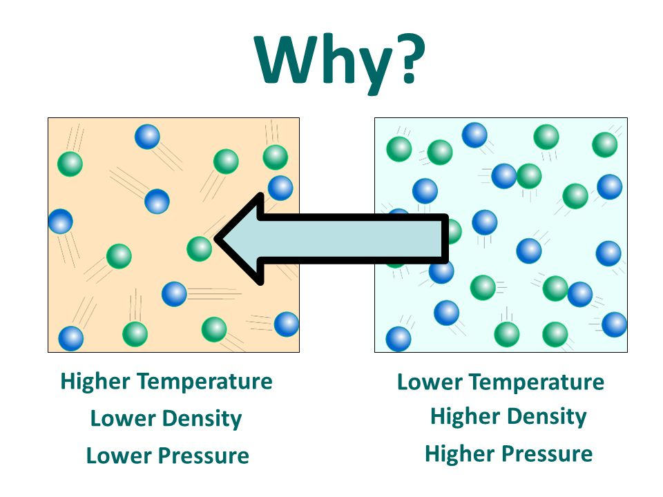 Why Higher Temperature Lower Temperature Higher Density Lower Density