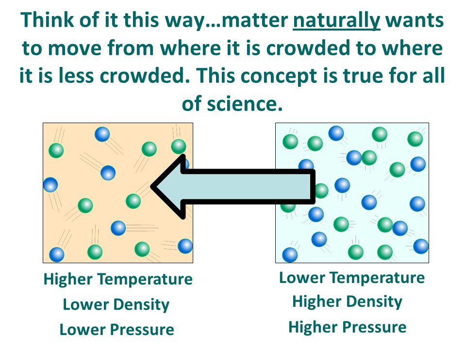Think of it this way…matter naturally wants to move from where it is crowded to where it is less crowded. This concept is true for all of science.