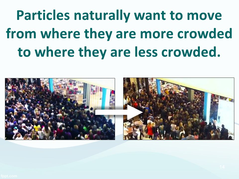 Particles naturally want to move from where they are more crowded to where they are less crowded.