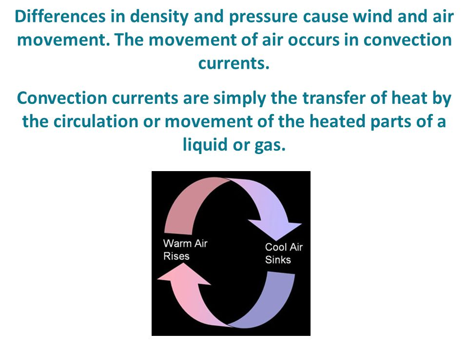 Differences in density and pressure cause wind and air movement