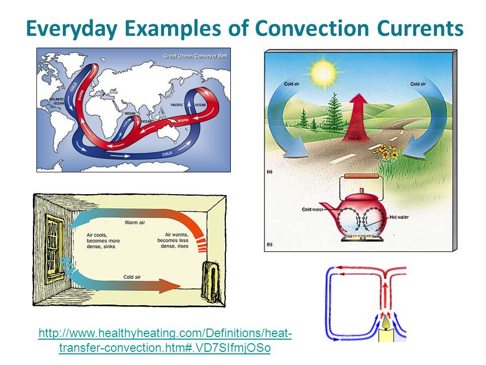 Everyday Examples of Convection Currents