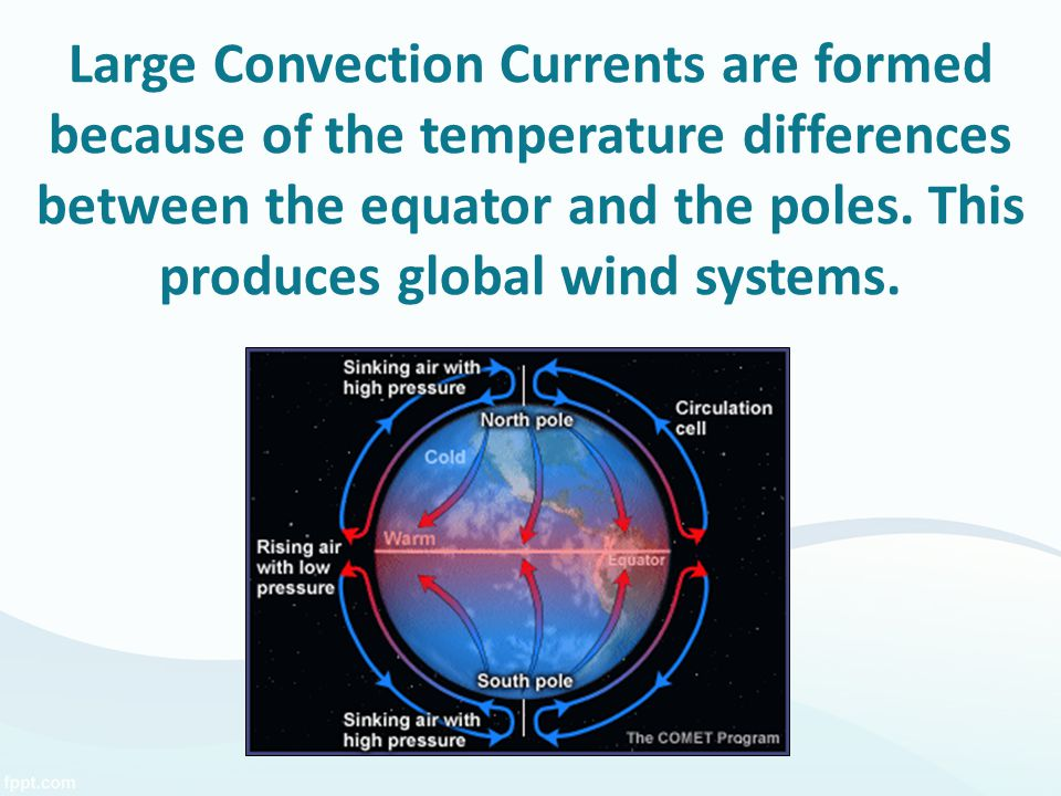 Large Convection Currents are formed because of the temperature differences between the equator and the poles.