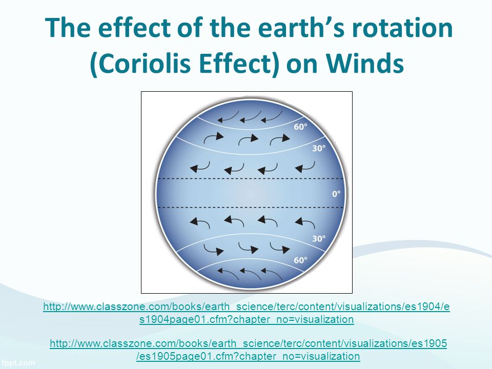 The effect of the earth's rotation (Coriolis Effect) on Winds