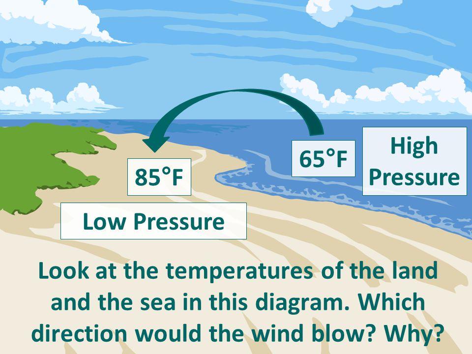 High Pressure. 65°F. 85°F. Low Pressure.