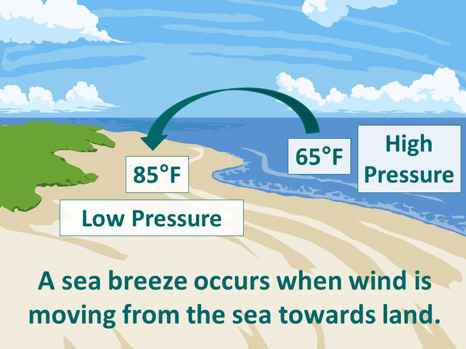 A sea breeze occurs when wind is moving from the sea towards land.