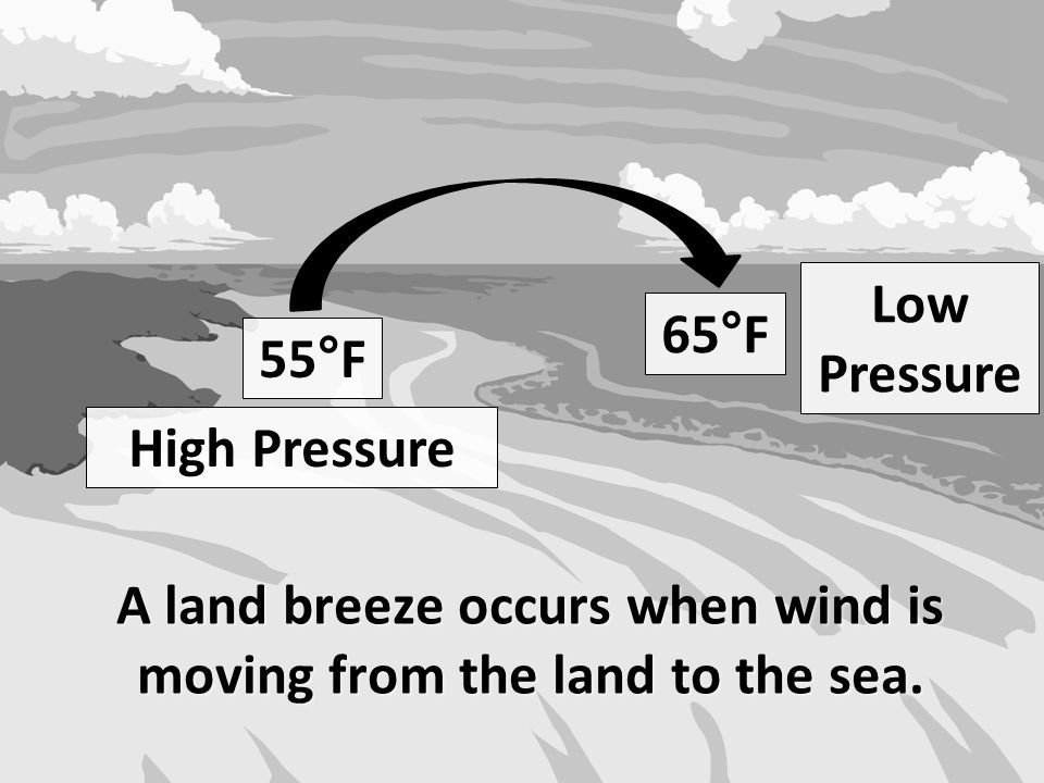 A land breeze occurs when wind is moving from the land to the sea.