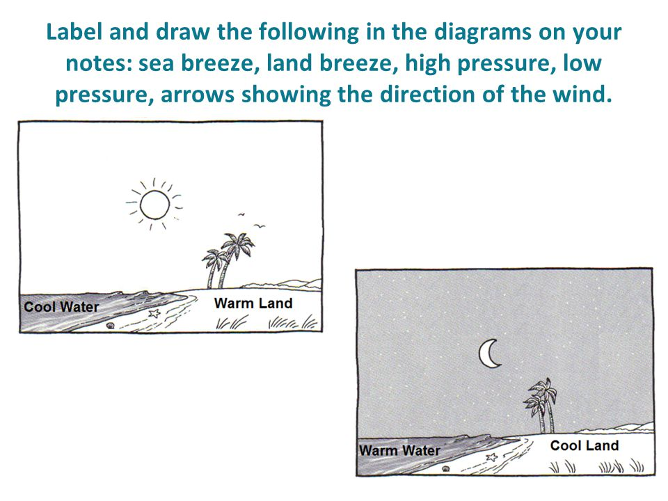 Label and draw the following in the diagrams on your notes: sea breeze, land breeze, high pressure, low pressure, arrows showing the direction of the wind.