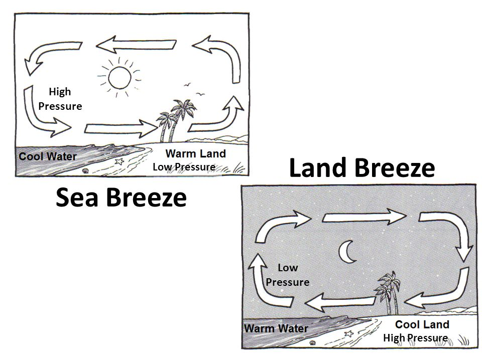 Land Breeze Sea Breeze High Pressure Low Pressure Low Pressure