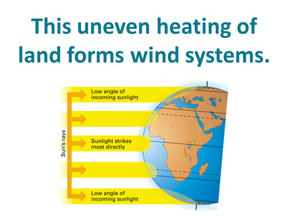 This uneven heating of land forms wind systems.