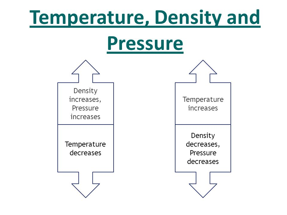 Temperature, Density and Pressure