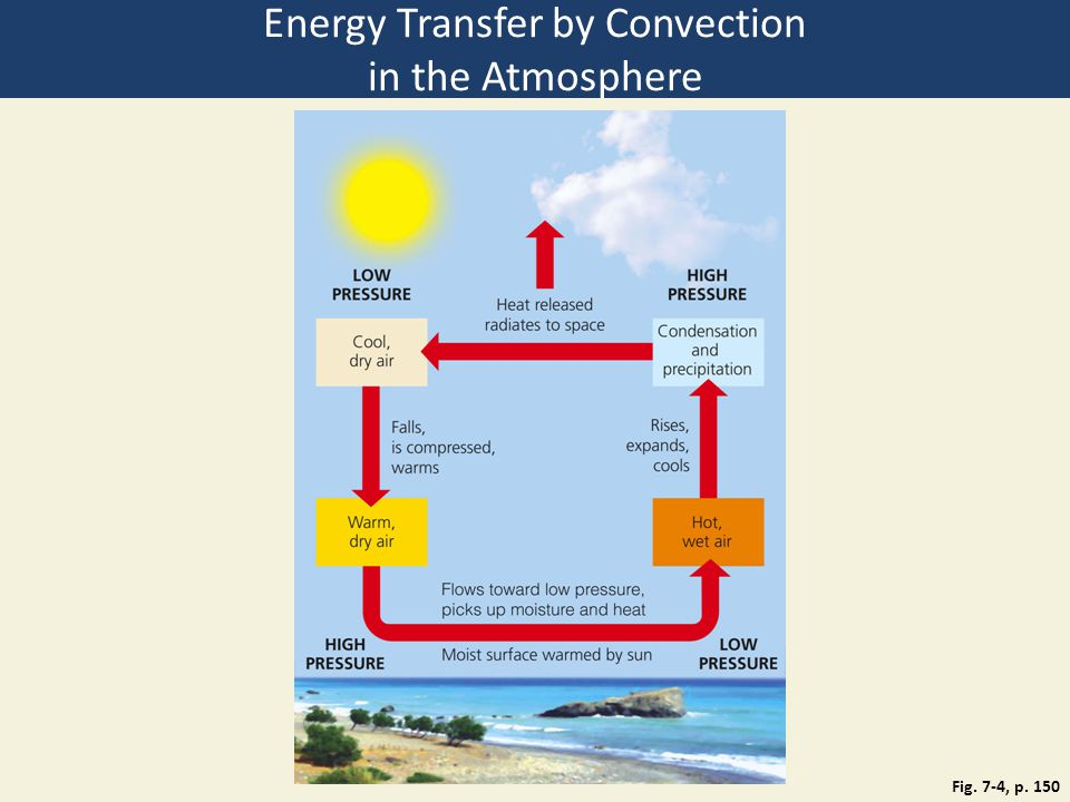 Energy Transfer by Convection in the Atmosphere