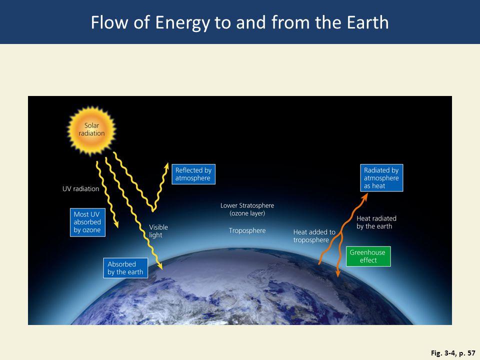 Flow of Energy to and from the Earth