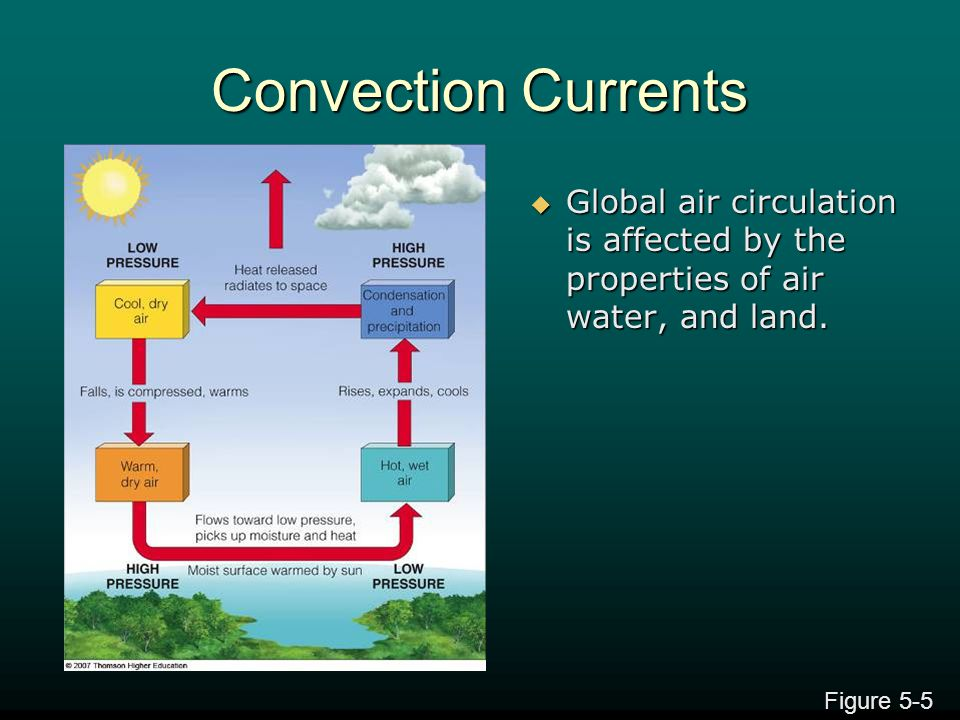 Convection Currents Global air circulation is affected by the properties of air water, and land.
