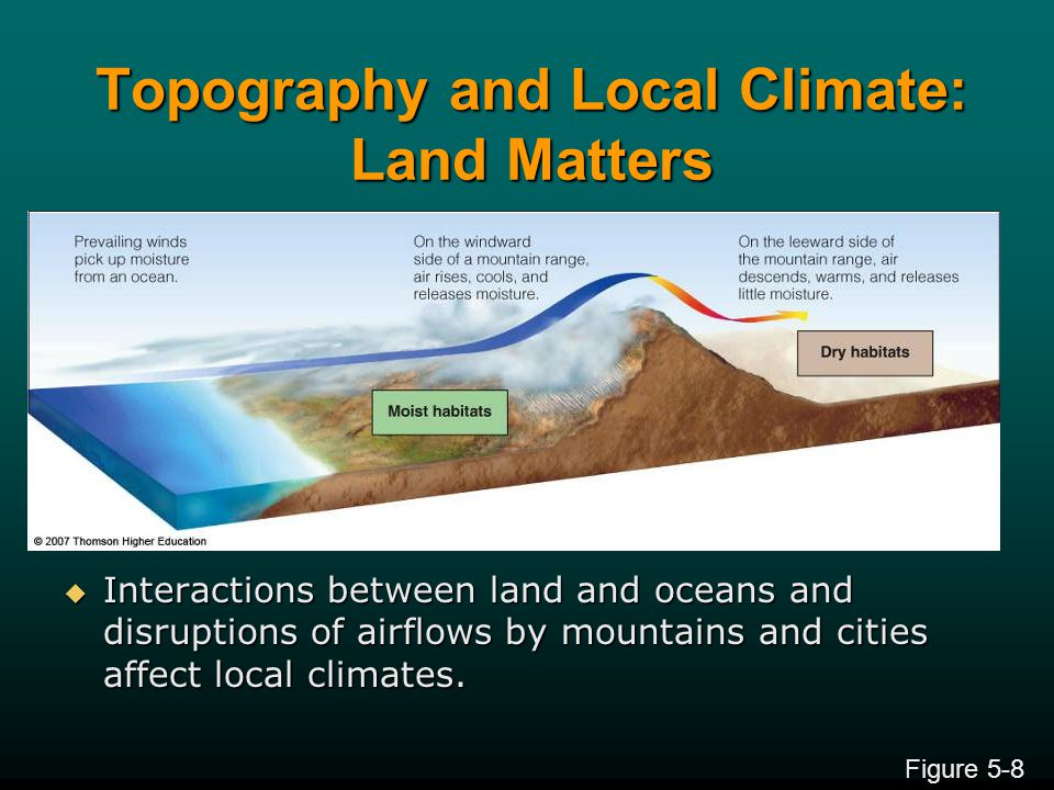 Topography and Local Climate: Land Matters