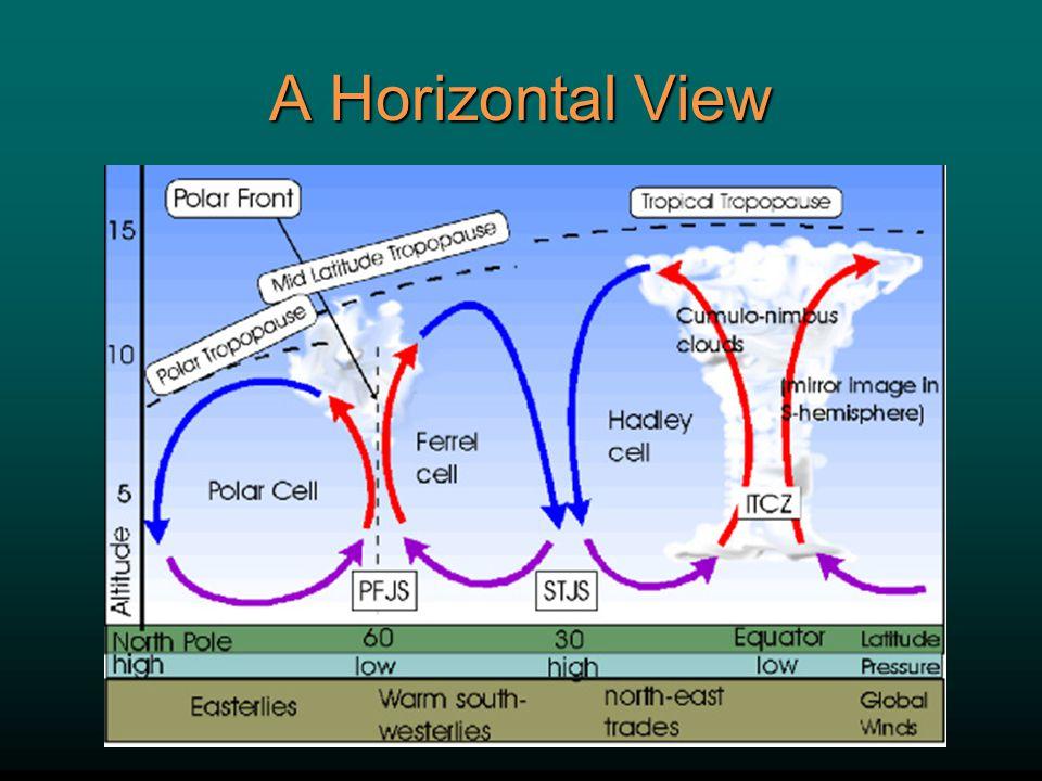 A Horizontal View 17