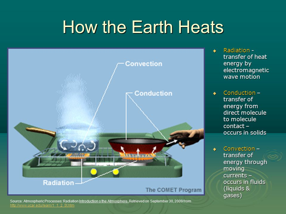 How the Earth Heats Radiation - transfer of heat energy by electromagnetic wave motion.