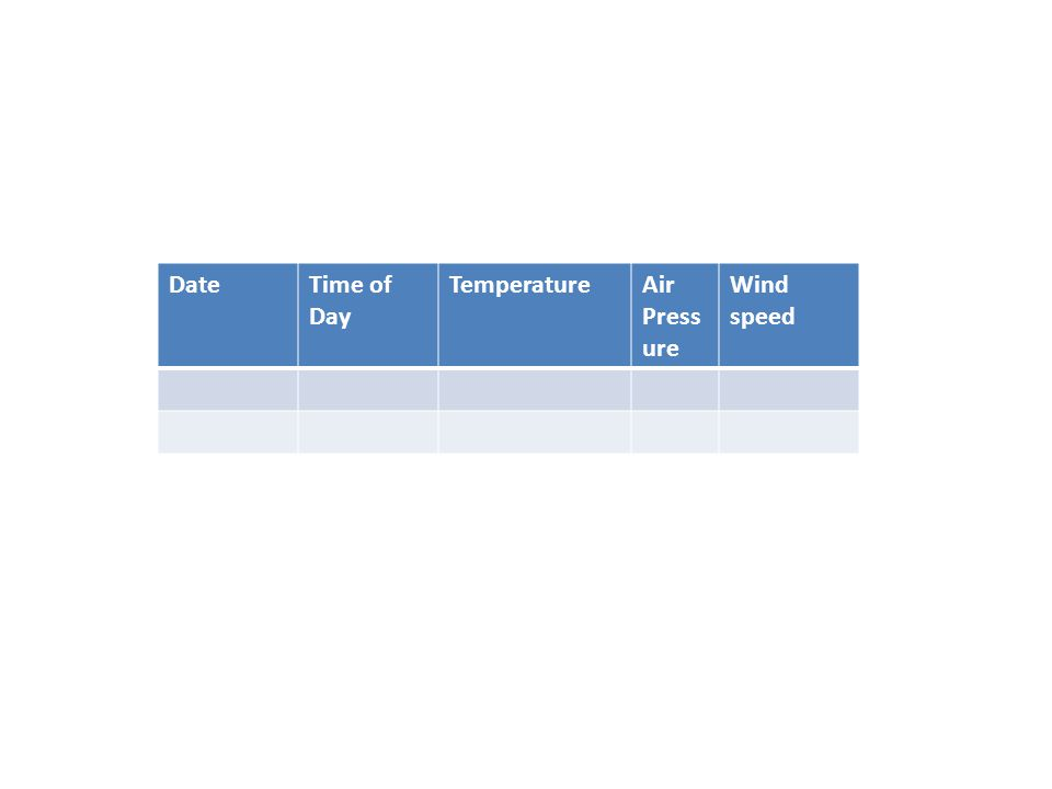 Date Time of Day Temperature Air Pressure Wind speed