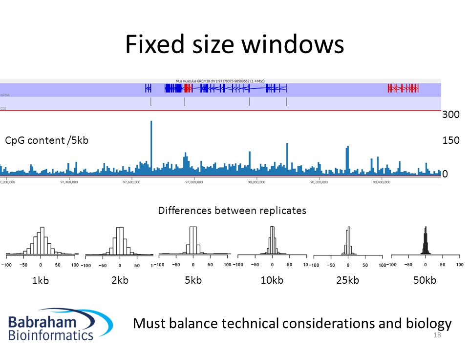 Fixed size windows Must balance technical considerations and biology