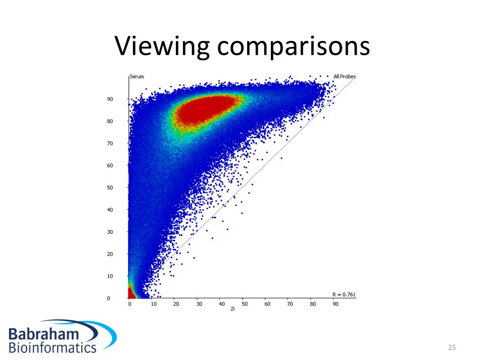Viewing comparisons