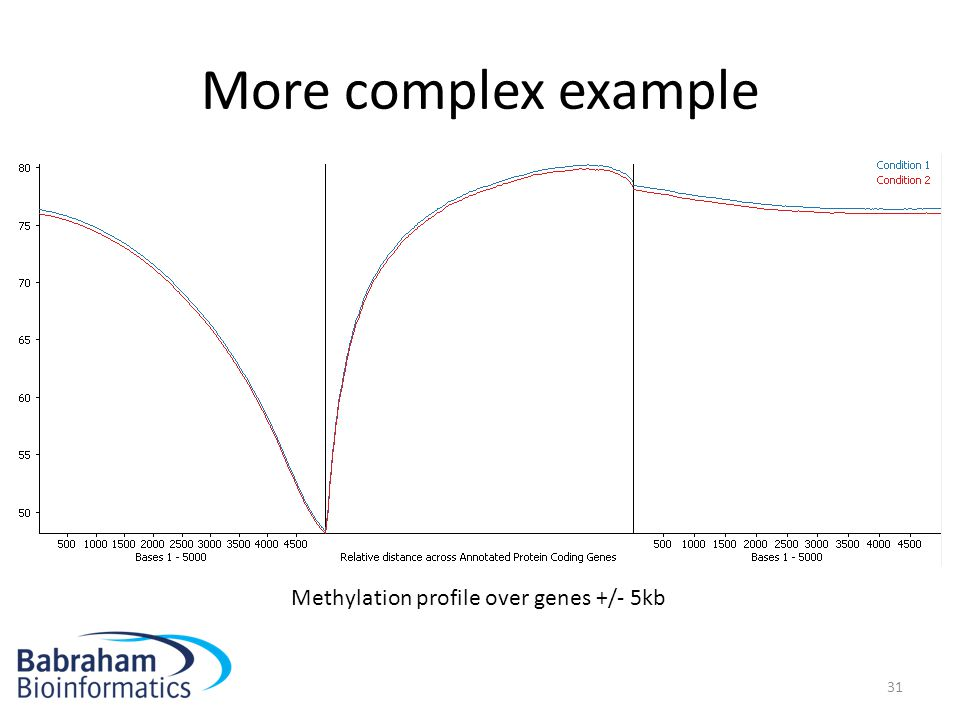 More complex example Methylation profile over genes +/- 5kb