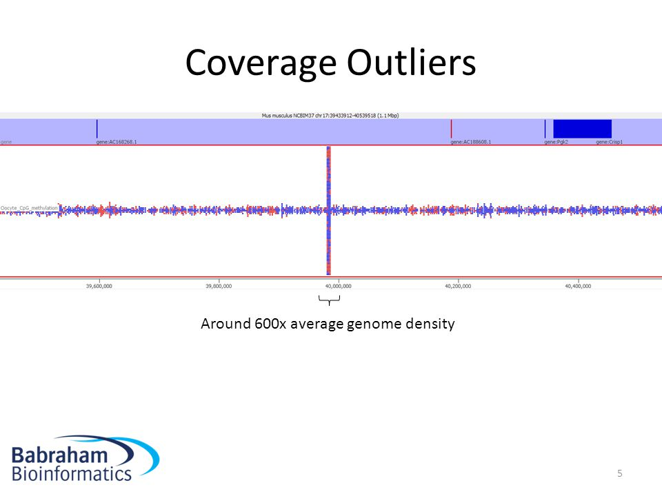 Coverage Outliers Around 600x average genome density