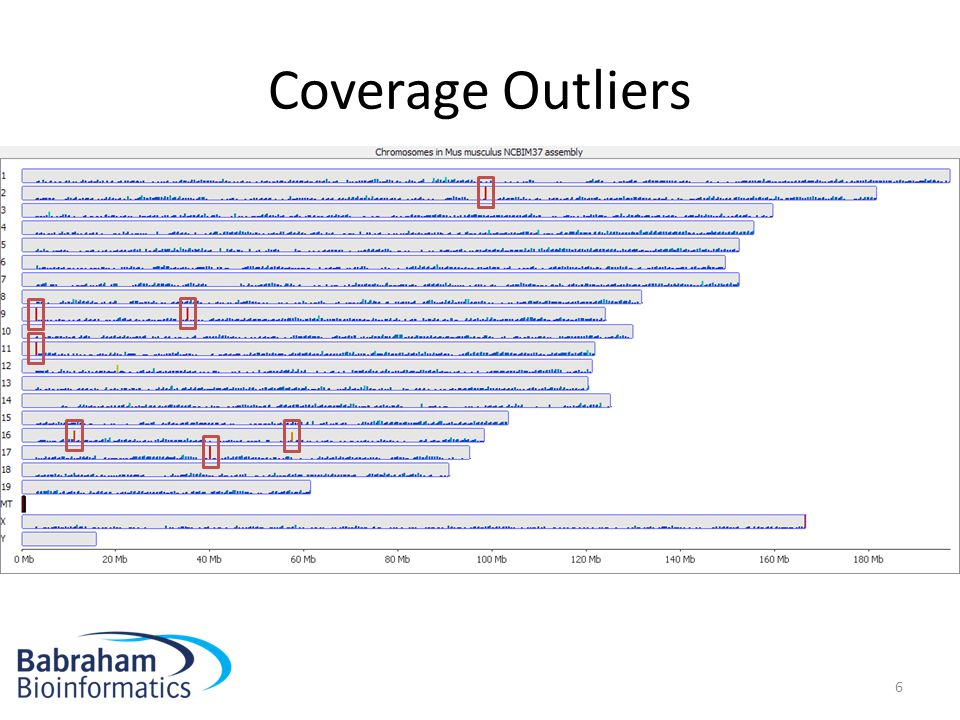 Coverage Outliers