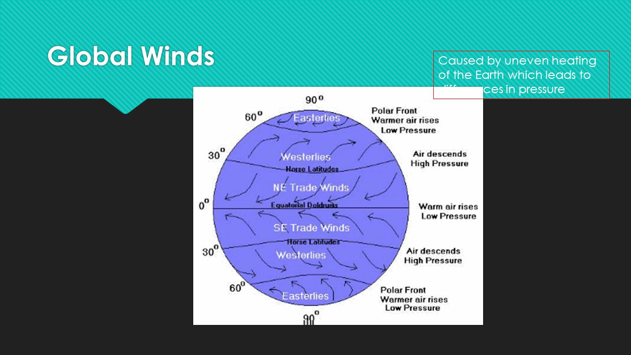 Global Winds Caused by uneven heating of the Earth which leads to differences in pressure