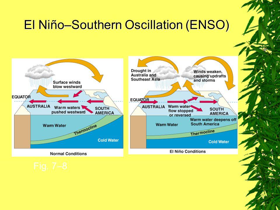 El Niño–Southern Oscillation (ENSO)
