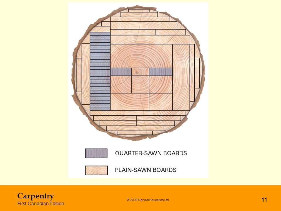 Carpentry First Canadian Edition © 2009 Nelson Education Ltd.