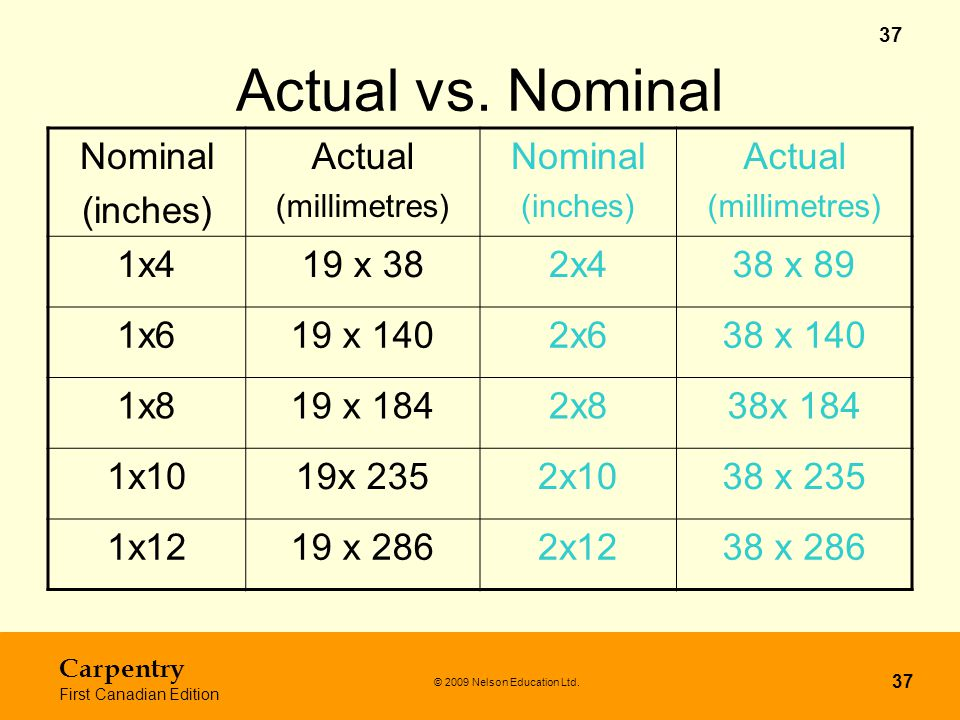Actual vs. Nominal Nominal (inches) Actual 1x4 19 x 38 2x4 38 x 89 1x6