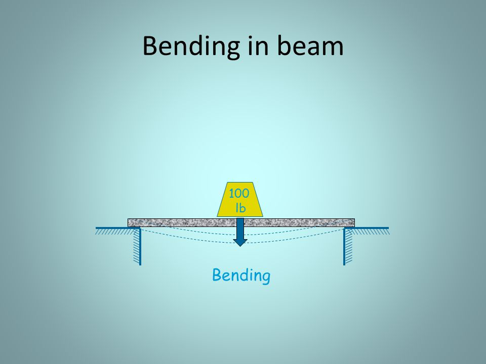 Bending in beam 100 lb Bending