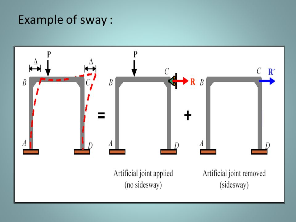 Example of sway :