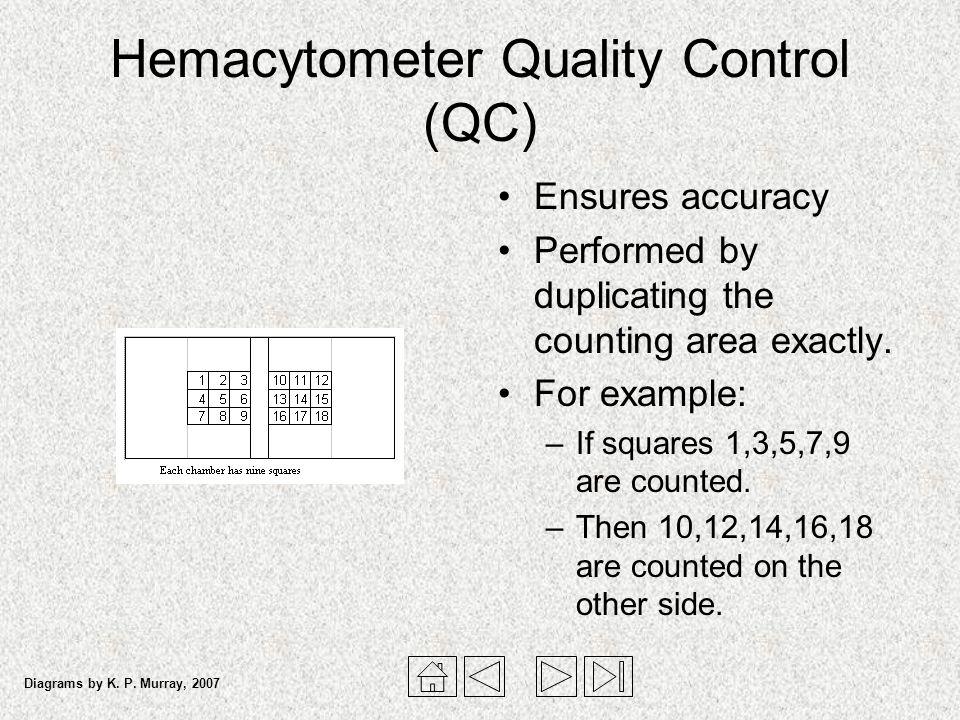 Hemacytometer Quality Control (QC)