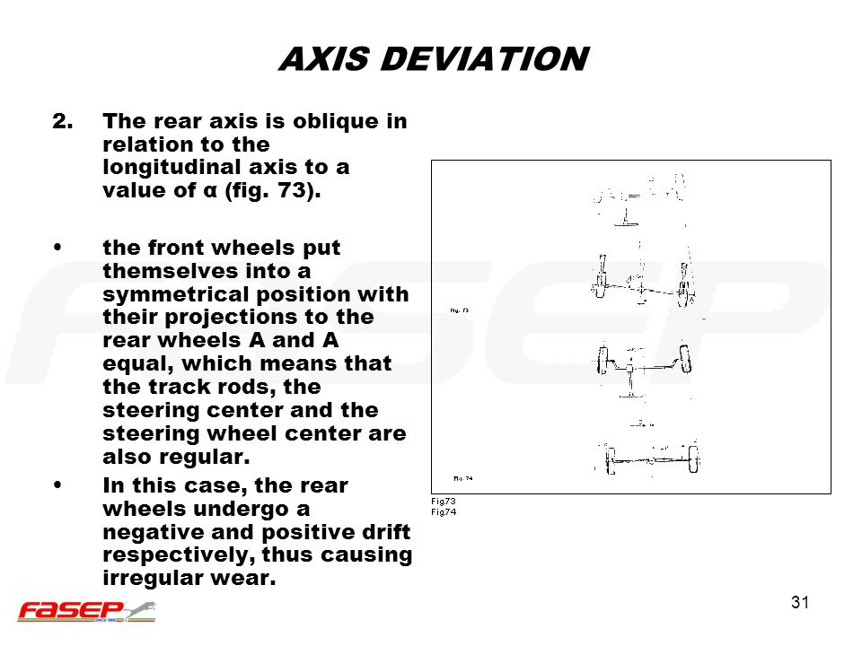 AXIS DEVIATION The rear axis is oblique in relation to the longitudinal axis to a value of α (fig. 73).