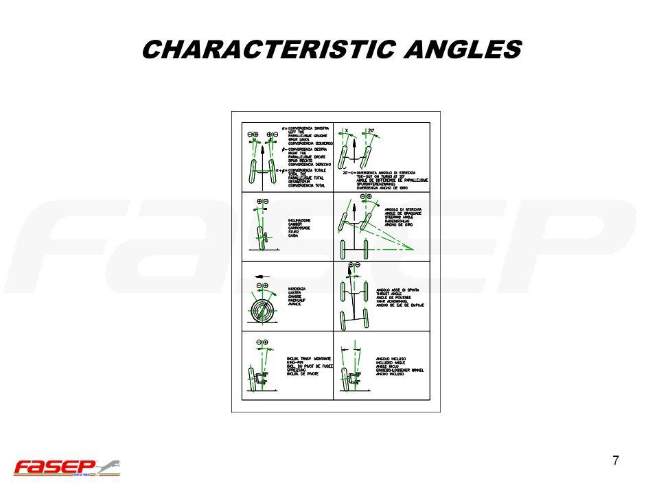 CHARACTERISTIC ANGLES