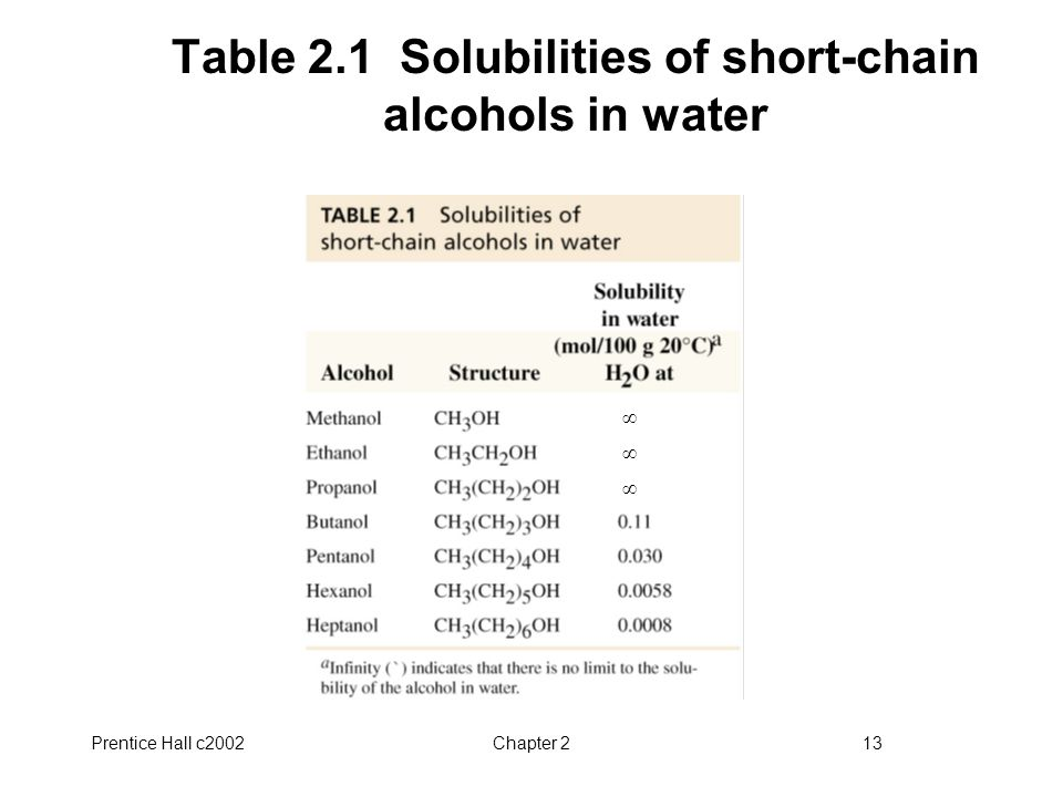 Table 2.1 Solubilities of short-chain alcohols in water