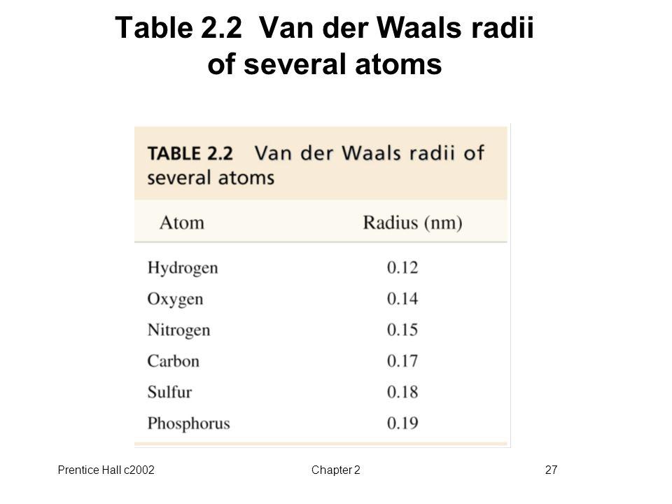 Table 2.2 Van der Waals radii of several atoms